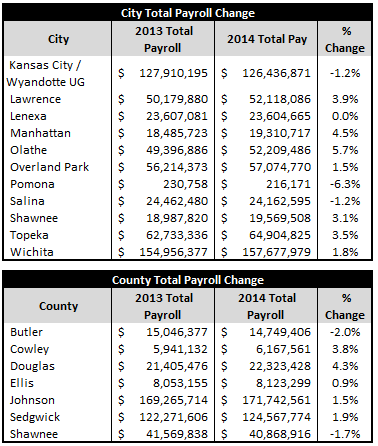 City-CountyTotalPayrollChangeTable