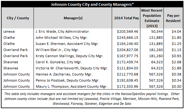 JohnsonCountyManagerPayTable