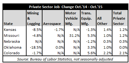 October2015JobsTable2