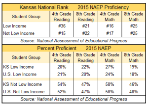 NAEP tables redone for nov 2015 blog