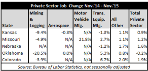 November 2015 Jobs Table #2