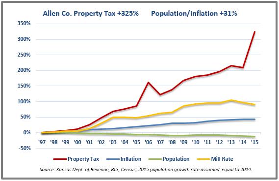 Allen tax chart