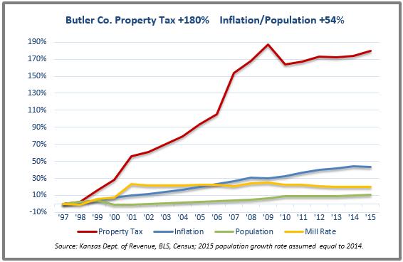 Butler tax chart