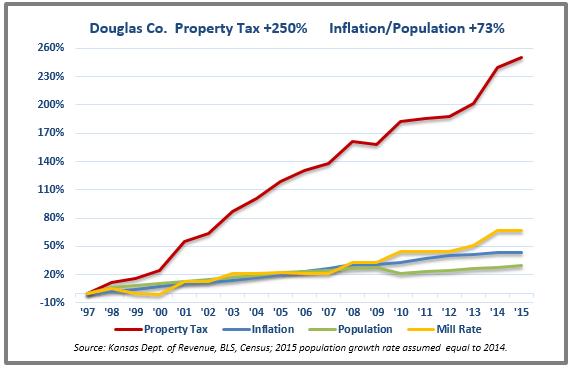 Douglas tax chart