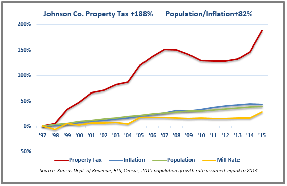 Johnson tax chart