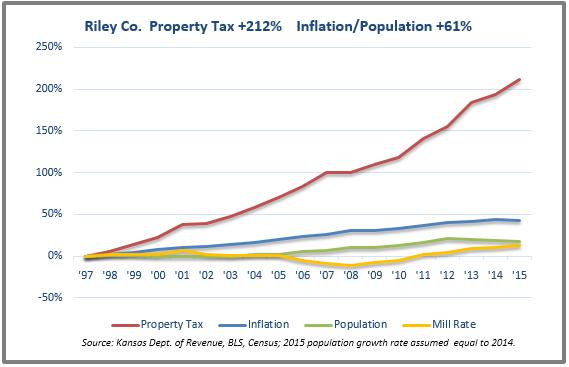 Riley tax chart