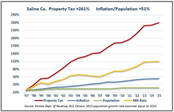 Saline tax chart