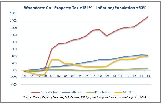 Wyandotte tax chart