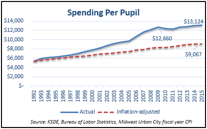 per pupil 45% over inflation