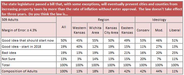 prop tax survey