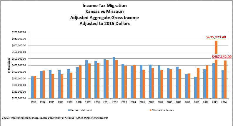 Income Migration KS-MO