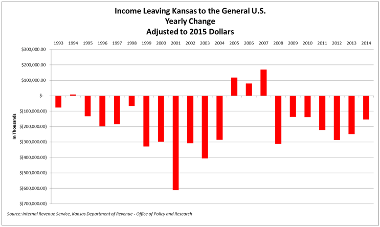 Income Migration KS-US