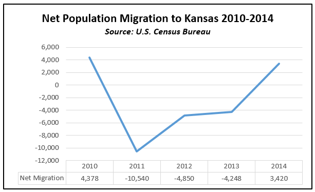 Net migration Kansas