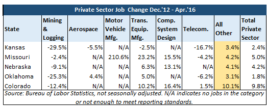 Private Sector Job Change Dec. '12- Apr. '16