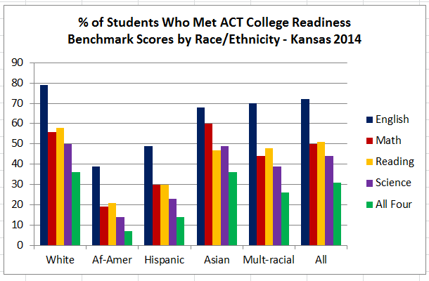2 - ACT2014CollegeReadinessGraph