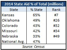 Census 2014 Statate Aid % of Total