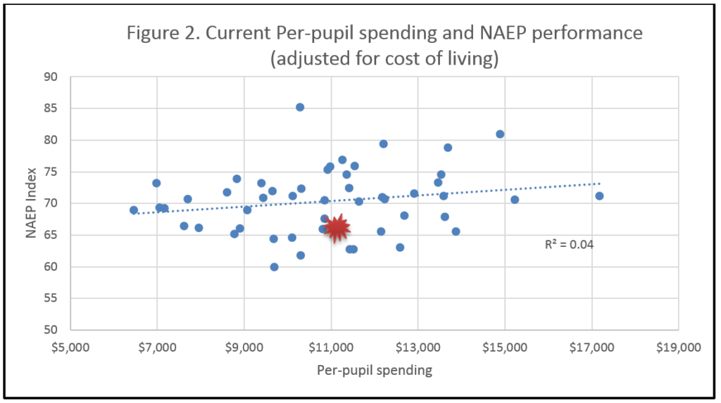 Census data and NAEP performance Fig 2