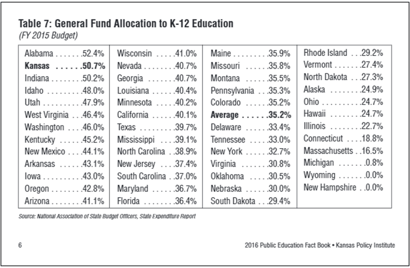 Table 7, General Fund Allocation to K-12 Education