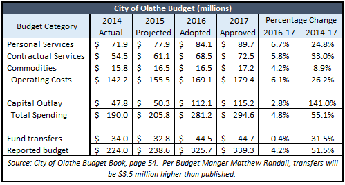 Olathe 2017 budget
