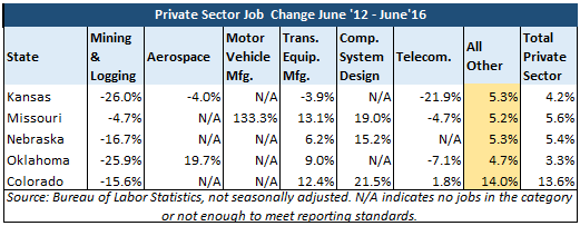 Private Sector Job Change June 2012-June 2016