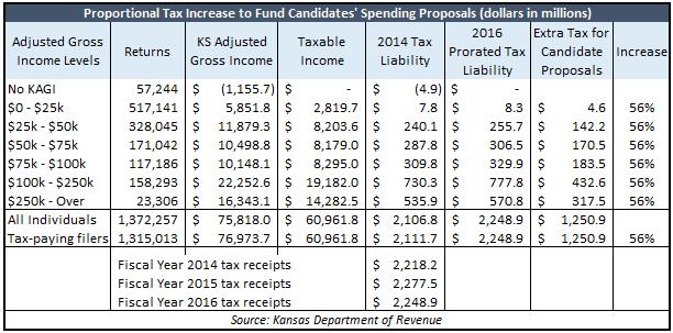 56-percent-tax-hike