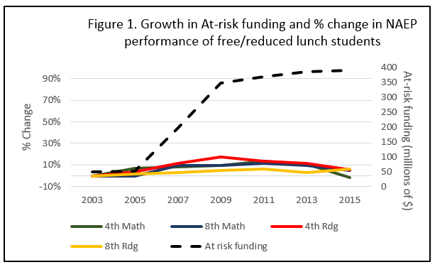 at-risk-funding-and-naep-scores