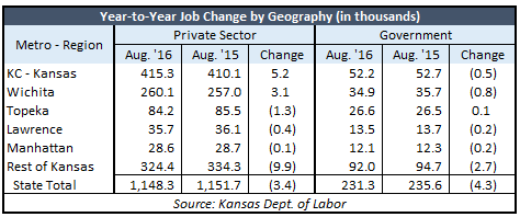 august-2016-jobs-table-by-geography