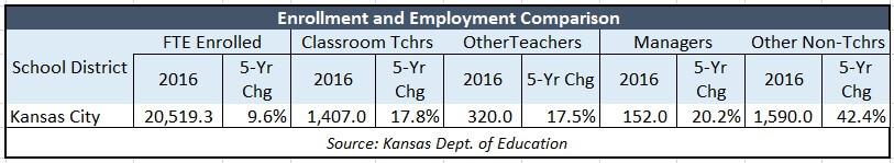 kckps-enrollment-employment-comparison