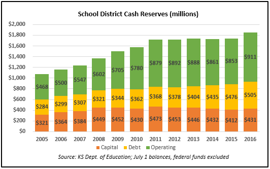 district-cash-reserves-july-2016