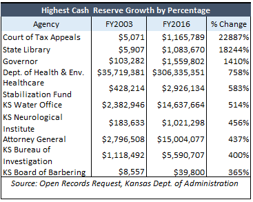 highest-cash-reserve-growth-by-percentage-fy2003-fy2016