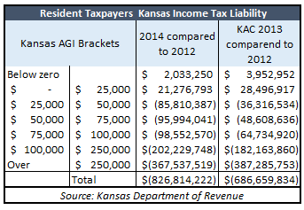 kansas-tax-liability-compared-to-kac