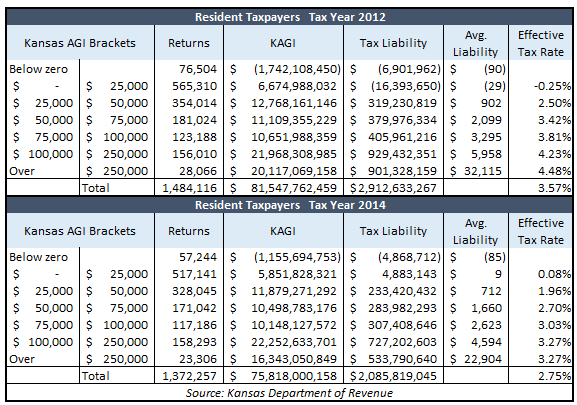 kansas-taxpayers-table-2012-2014