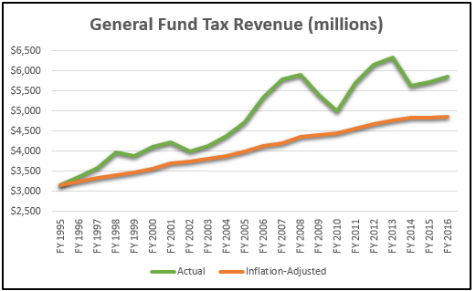 general-fund-tax-revenue