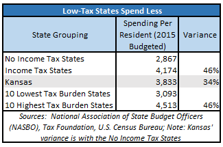 low-tax-states-spend-less