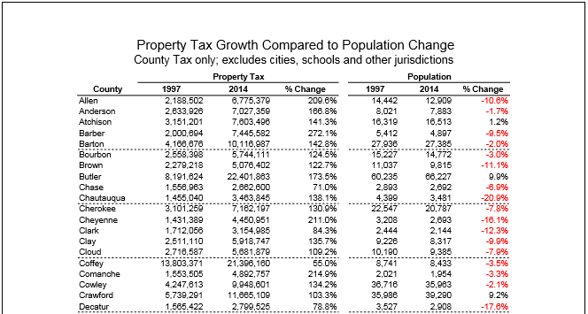 County Property Tax and Population Comparison 1997-2014
