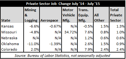 July2015JobsTable2