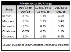 December 2015 Jobs Table #1