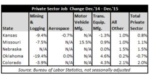 December 2015 Jobs Table #2