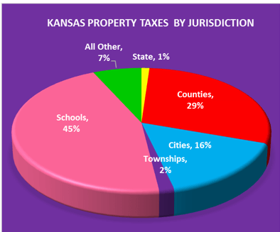 2015 Property Tax Allocation: 99% Local