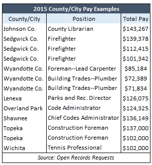 2015 County-City Pay Examples
