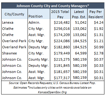 2015 JOCO Manager Pay (2)
