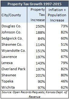 City-County Property Tax Growth 1997-2015