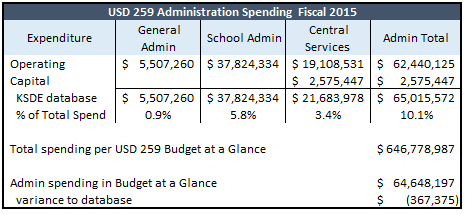 259 admin spend