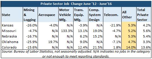 Private Sector Job Change June 2012-June 2016