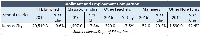 kckps-enrollment-employment-comparison