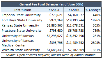 general-fee-fund-balances-fy2003-fy2016-updated