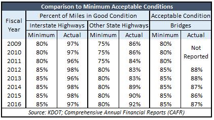 kdot-comparison-to-minimally-acceptable-conditions