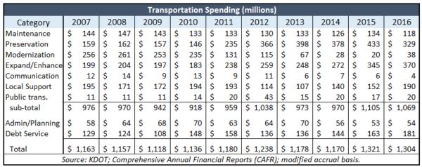 kdot-transportation-spending