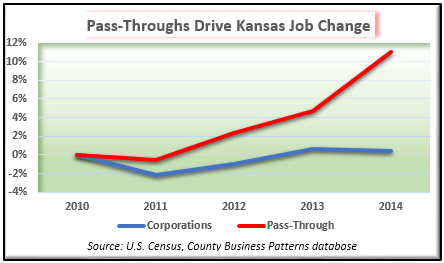 Pass-through entities drive job growth in Kansas