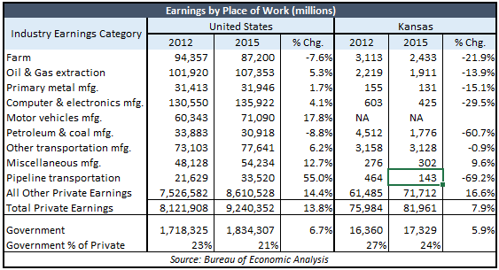 kasb-earnings-by-place-of-work